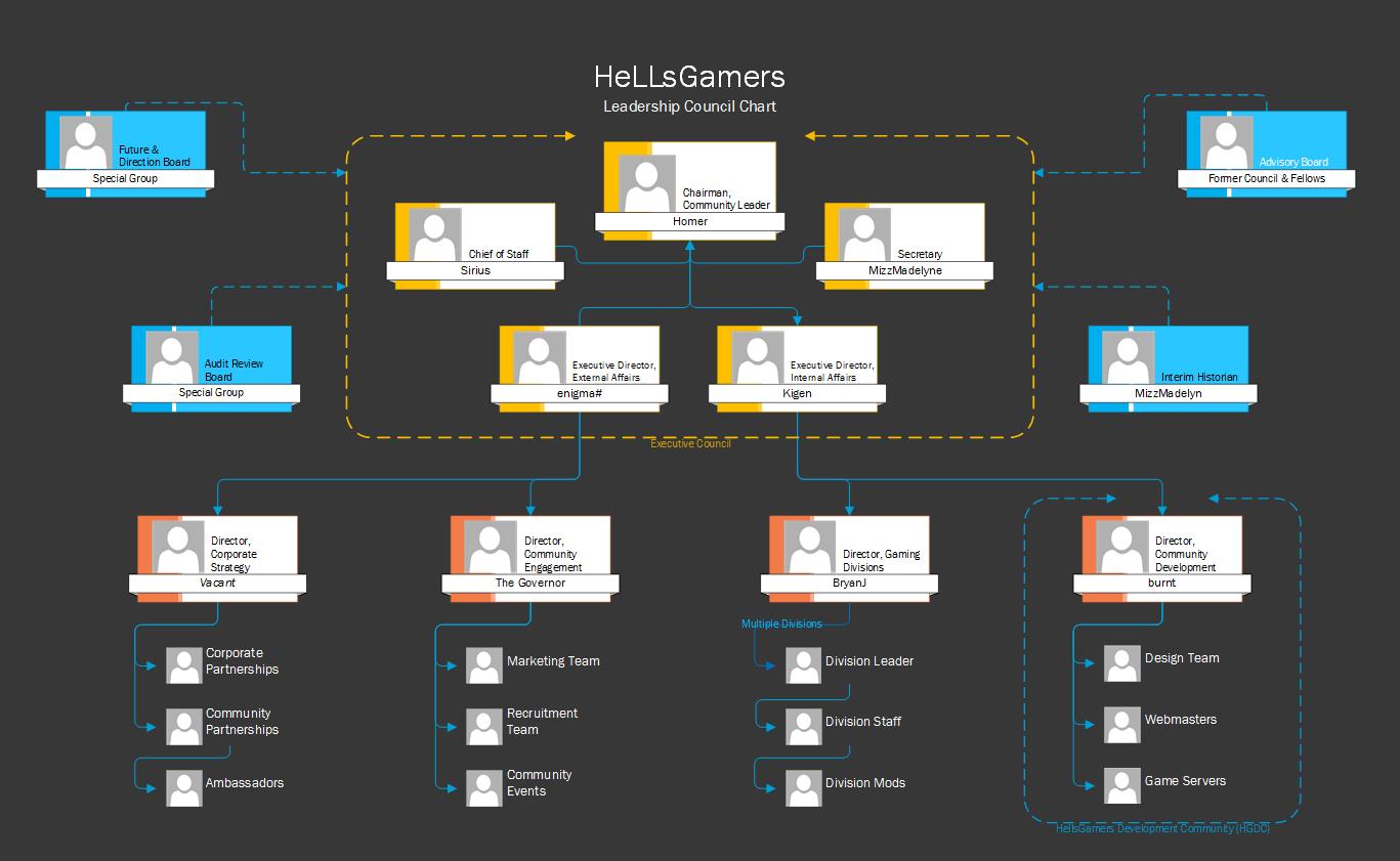 HG Organization Chart 2016
